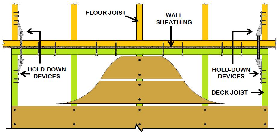 FLOOR SHEATHING IN THE DWELLING MUST BE NAILED TO THE JOISTS TO WHICH