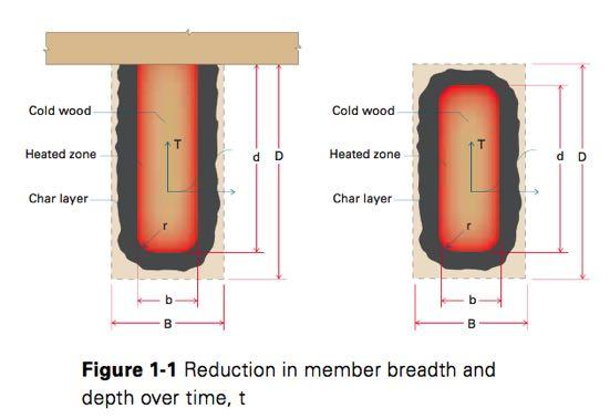 Calculated Fire Resistance of Wood For solid sawn, glulam and