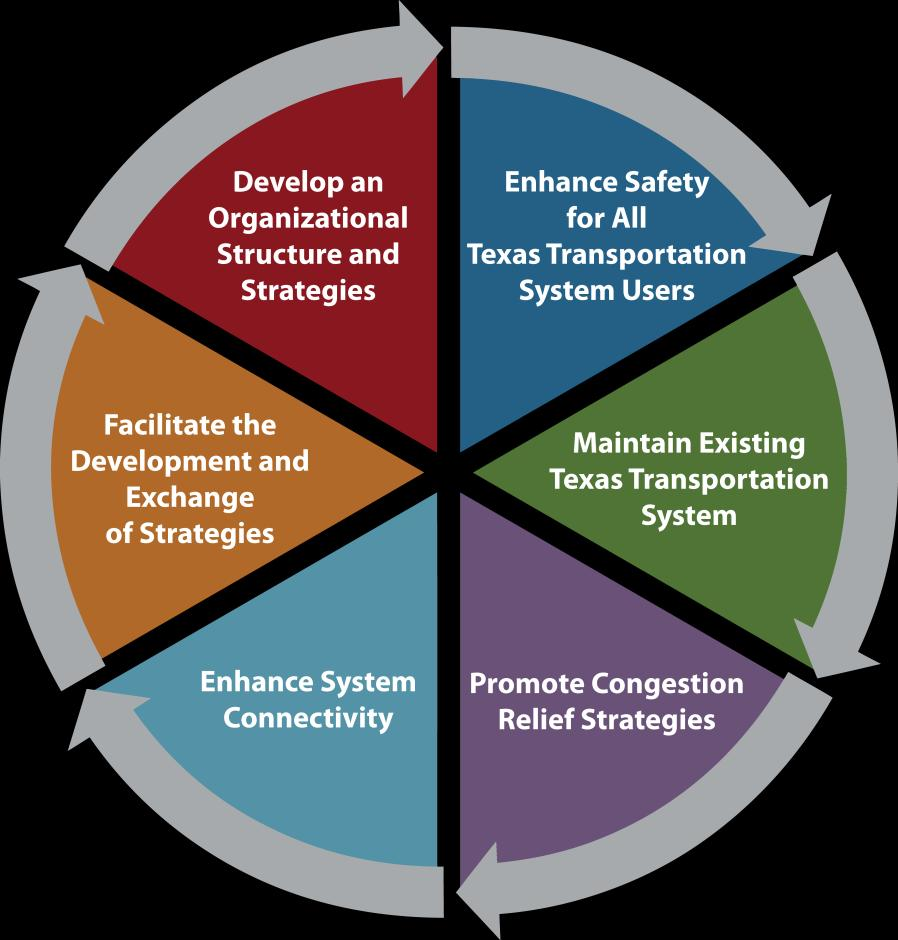 9.0 Meeting the Challenges 9.1 SLRTP Goals The SLRTP is built around the six TxDOT Strategic Plan goals. 1.