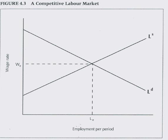 The above analysis applies to both output market (for finished goods) and input markets (labour).