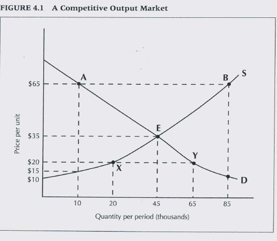 Competitive Markets Assume inputs are bought in input markets. Some projects will also produce goods that are sold in output markets.