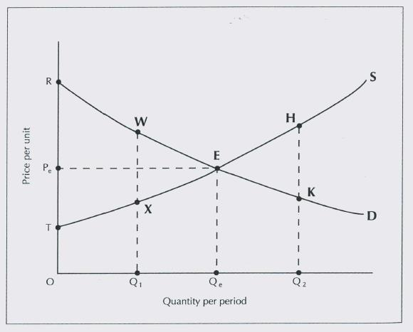 What are the resource costs associated with an input. In equilibrium S=D and P e and Q e are equilibrium price and quantity.