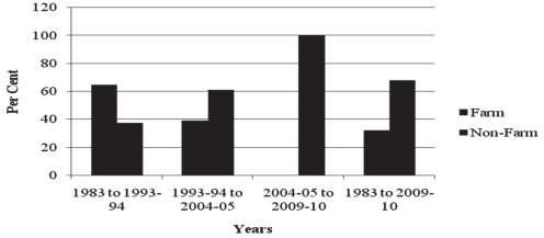 Kumar et al (2011) has estimated the creation of additional employment opportunities in rural India from 1983 to 2009-10.
