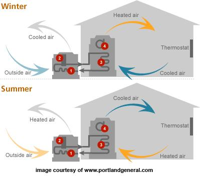 Cold Climate Air-Source Heat Pump? An ASHP uses a refrigerant system involving a compressor, condenser, and evaporator to absorb heat at one place and release it at another.
