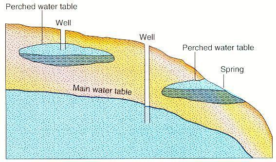 Perched water table: The top of a body of ground water separated