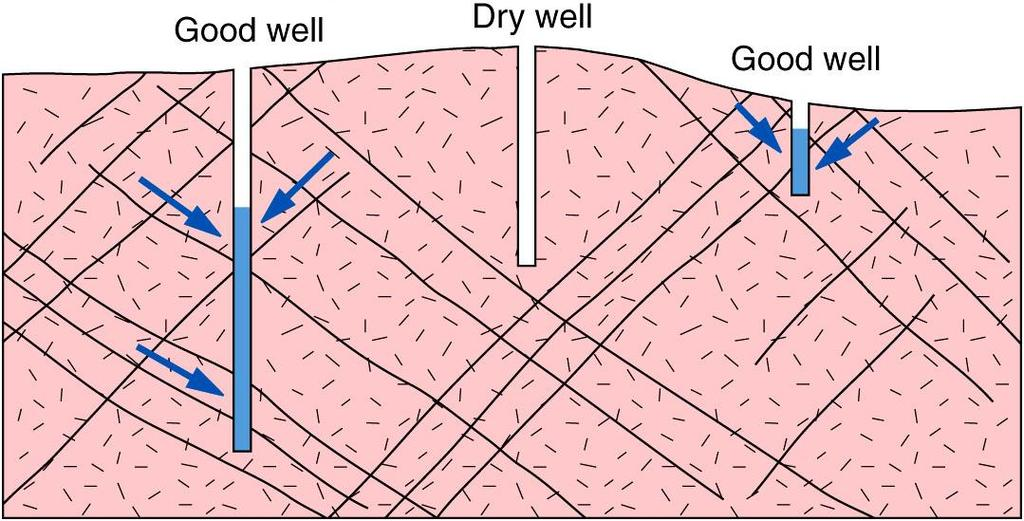 2) Permeability: The capacity of a rock or soil to transmit a fluid such as water or petroleum through pores and fractures.