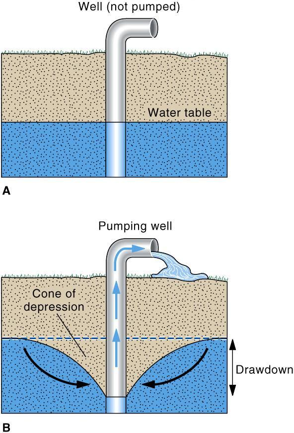 Effects of Pumping wells:- 1) Accelerates flow near well 2) May reverse ground-water flow 3) Causes
