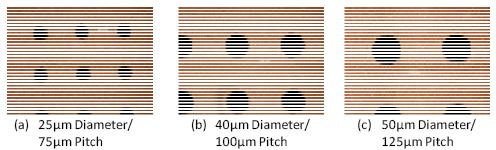 Figure 8 Ultra-fine Pitch Through Vias in RXP-1 by UV Laser Ablation One of the major challenges in moving to very small through via diameters is the control of the desmear process.