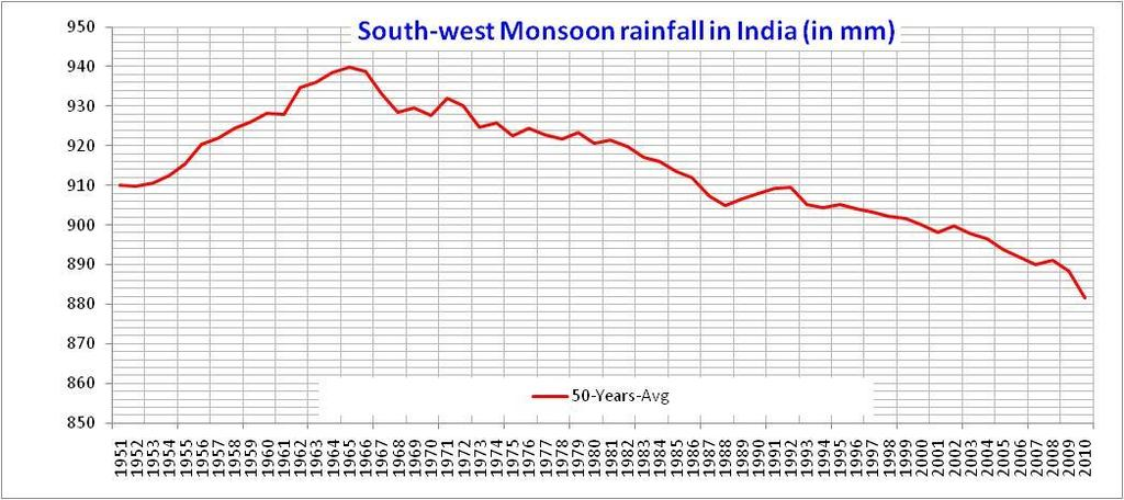 South-west Monsoon Rainfall 5 year moving average IMD-LPA is calculated every 1 years as the 5 years average i.