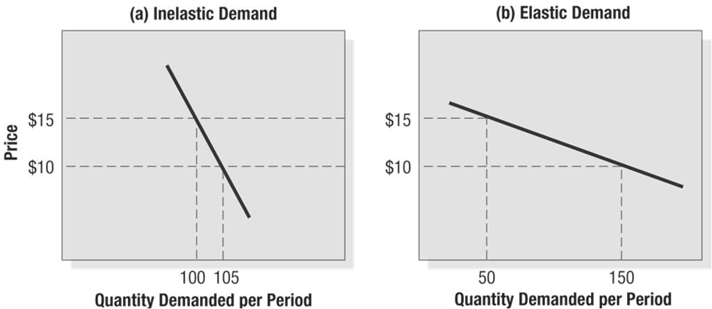 Figure 1: Inelastic and Elastic Demand If demand hardly changes with a small change in price, we say the demand is inelastic. If demand changes considerably, demand is elastic.