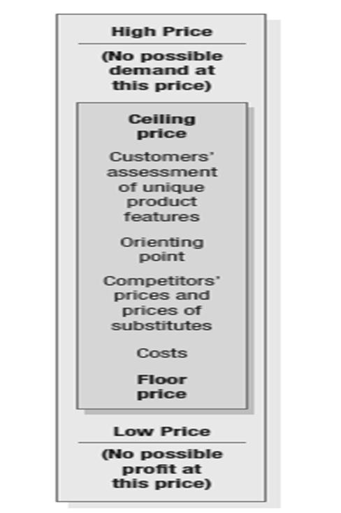 Fig 2: The Three Cs Model for Price-Setting The figure summarizes the three major considerations in price setting: Costs set a floor to the price.