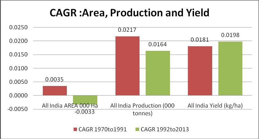 As illustrated in the figure1, the Compound Annual Growth Rate (CAGR) of area under Foodgrains production has declined during the post reform period. The CAGR of area was declined from the 0.