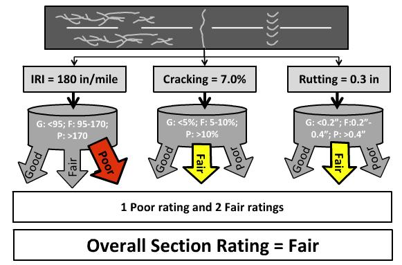 Pavement Metric Rating Example: Asphalt