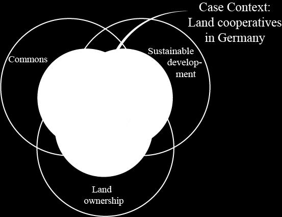 ownerships form the research focus as illustrated in Figure 2. The intersection of these three areas with the land cooperatives in Germany as case context is the focus of our thesis. Figure 1.