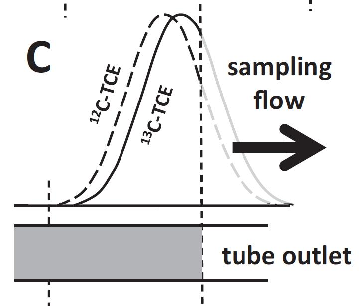 Conceptual Model of Fractionation in Adsorbent Sampling: Analyte Breakthrough 12 C-TCE appears to have greater affinity to carbonaceous adsorbent.