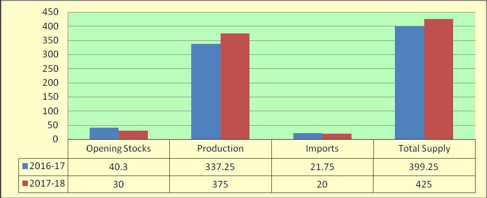 Domestic Demand and Supply As per the latest estimates by Cotton Association of India, following higher production, cotton imports will rise marginally to 21 lakh bales from 20 lakh bales in previous