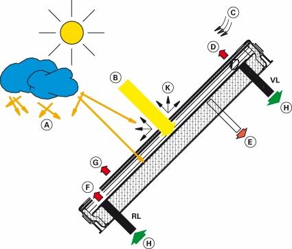 Solar radiation on the Earth Utilisation of solar energy in the collectors Output / losses A B C D E F G H K