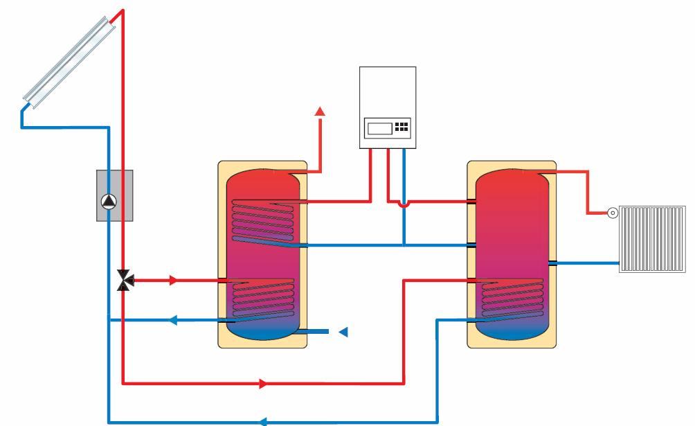 Solar hot water generation closed loop- open loop differences Closed loop Thermosiphon Thermosiphon is the easiest solution: No power supply, no pump, no control, works everywhere Advantages of