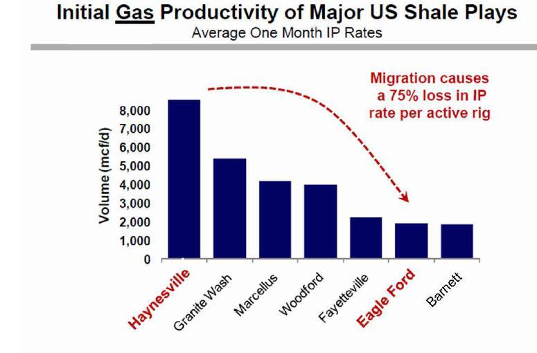 US Oil and Gas Directed Drilling 2,500 2,000 1,500 1,000 500 Gas Oil 0