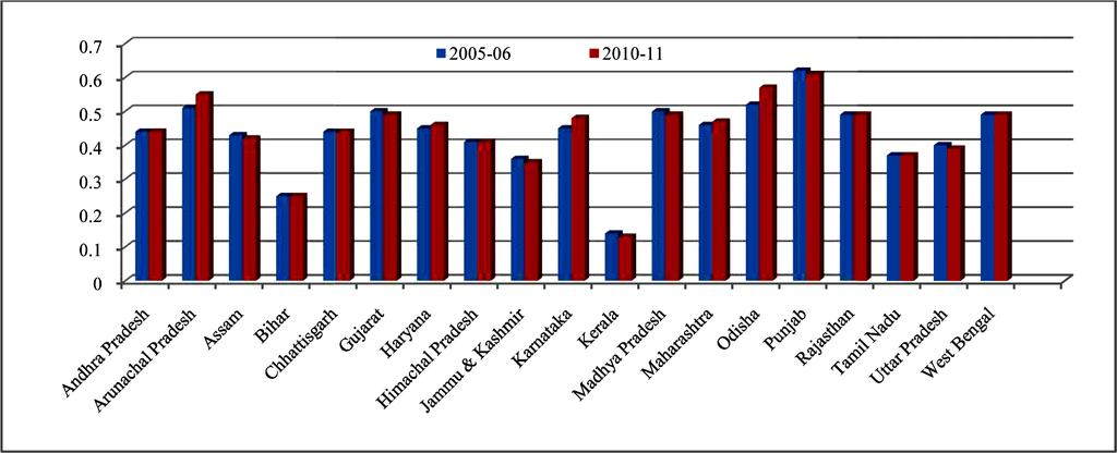 Mandal It is found that the percentage share of operated area have been declined in 12 states out of 19 major states during 2005-06 to 2010-11.