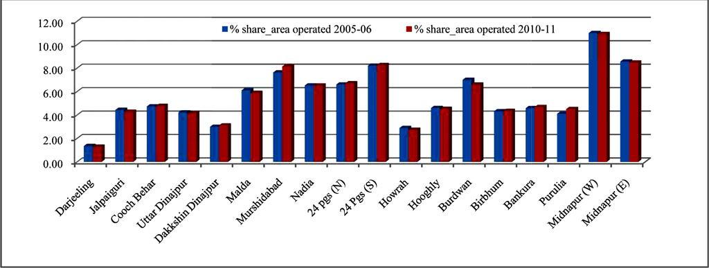 Mandal 10 districts have shown decreasing trend in holdings while 7 districts have shown an increasing pattern in holdings during 2005-06 to 2010-11 which is graphically given in Fig 4.