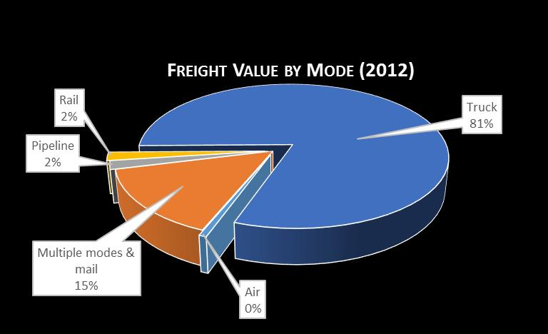 Regional Freight Tonnage and Value by Mode The majority of the region s freight tonnage and value
