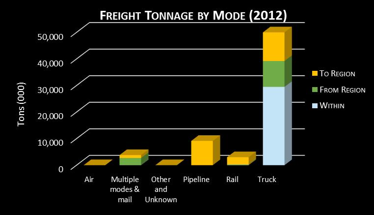 Regional Freight by Direction and Mode