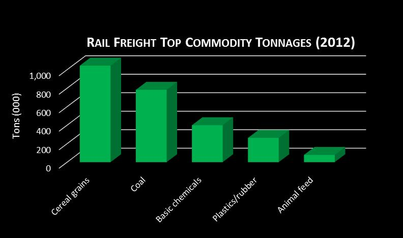 Top 5 Regional Freight Commodity Tonnages Knowing the major commodity groups allows the region to focus its