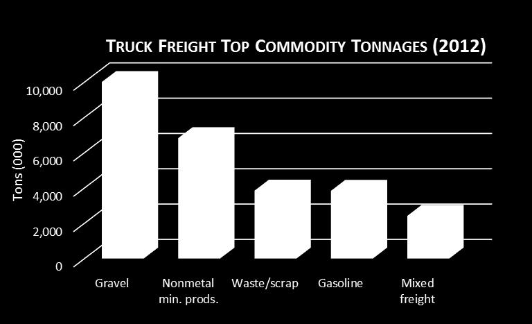 Bulk materials dominate the tonnage being moved by both truck and rail.