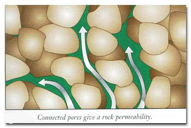 Porosity and Permeability Porosity - the percentage of rock that consists of voids or
