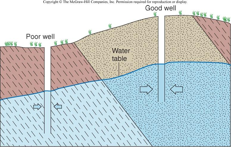 Aquifers and Aquitards Aquifer - body of saturated rock or sediment through
