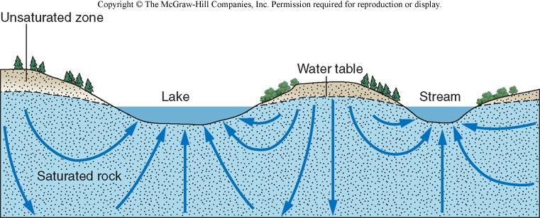 Unconfined Aquifer Unconfined Aquifer Has a water table, and is only partly filled