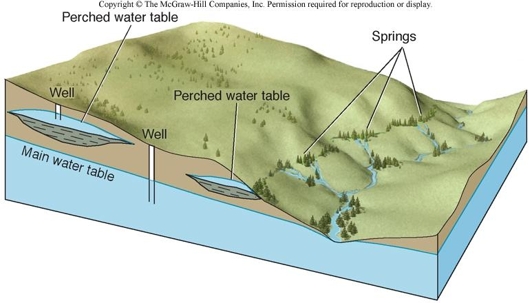 The Water Table A perched water table is above and separated from main water table by an unsaturated