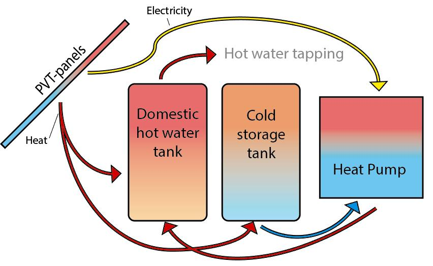 Automated draw offs of hot water were made three times per day to simulate an actual installation in a house. 1.5 kwh of energy was tapped three times per day at 7, 12, 18 hr.