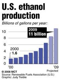 Production 15% of corn crop in US becomes ethanol 1.6 million bushels of a 11.
