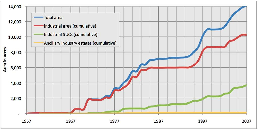 Chapter 7: Industry Figure 16: Growth of state-developed industrial areas The development of further industrial areas is under preparation.