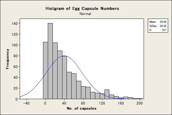 Frequency distribution of nematode egg capsules in