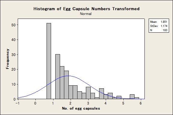Frequency distribution of egg capsules in the F2