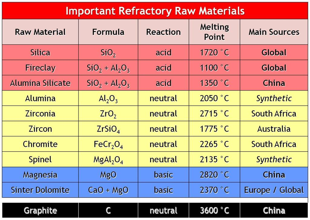 Refractory Raw Material The most