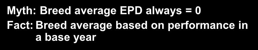 EPD Myth Myth: Breed average EPD always = 0 Fact: Breed average based on performance in a base year Weaning