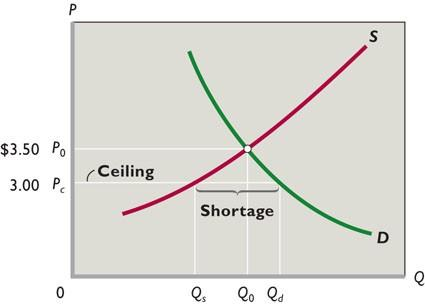 2. Shortages result, as quantity demanded exceeds quantity supplied (Figure 3.