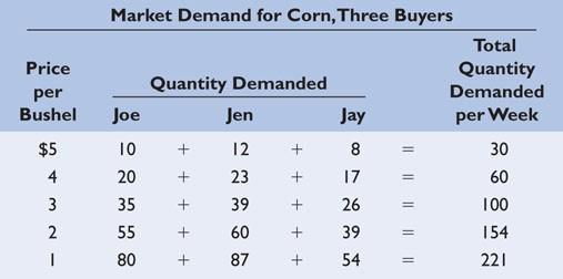 E. Several determinants of demand or other things