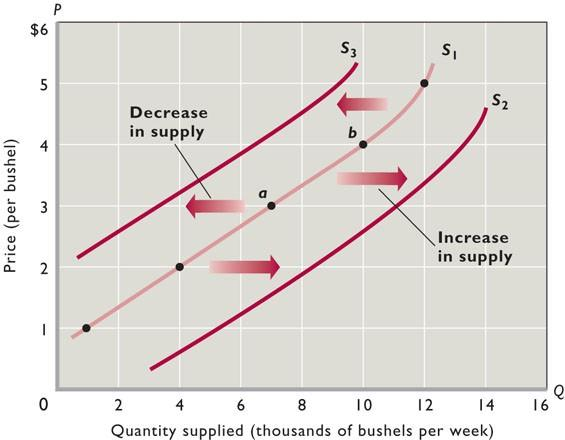2. Six basic determinants (not price) affect supply (Table 3.