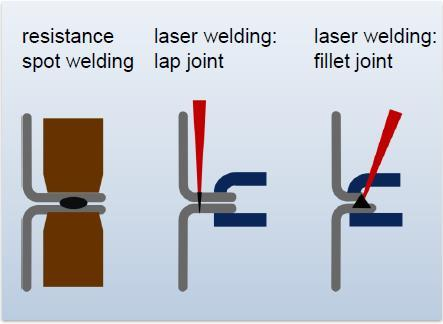 Remote Laser Welding Weight Saving Reduction of flange width Additional potential for mass reduction High