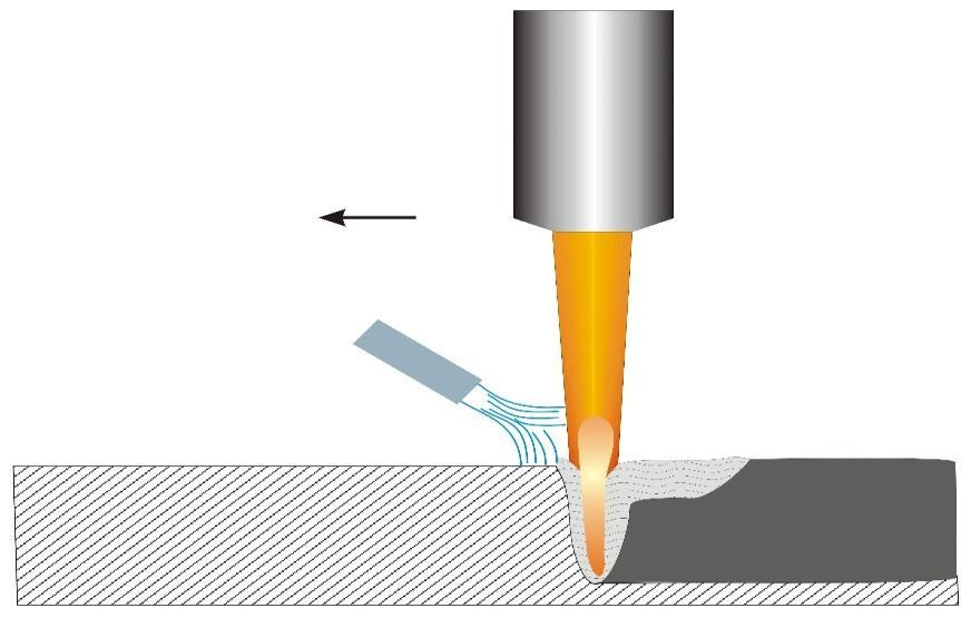 Basic Principle Laser beam provides a highly concentrated heat source Melts metal and even
