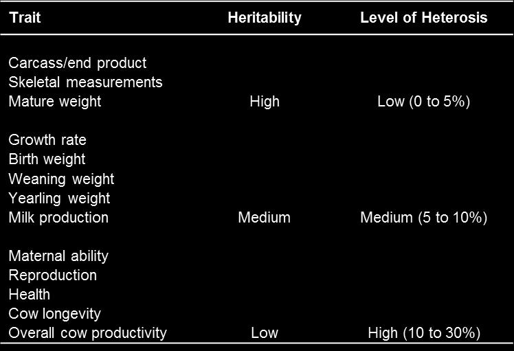 Table 1. Summary of heritability and level of heterosis by trait type.