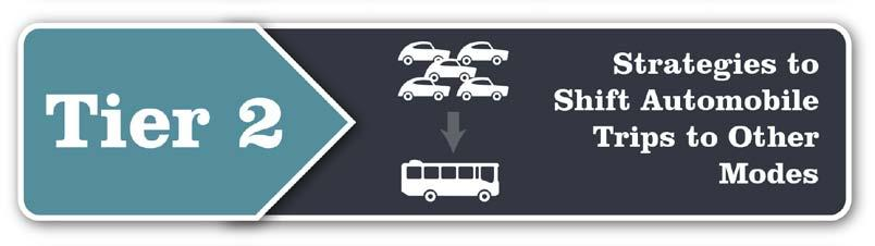 Public Transit Strategies Two types of strategies, capital improvements and operating improvements, are used to enhance the attractiveness of public transit services to shift auto trips to transit.