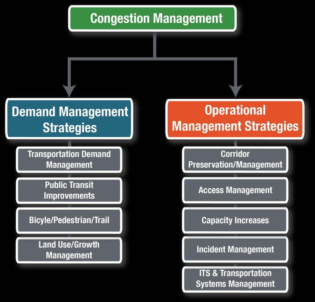 Congestion Management Strategies This section of the CMP identifies and evaluates the strategies intended for mitigating existing and future congestion in the regional CMP roadway network.