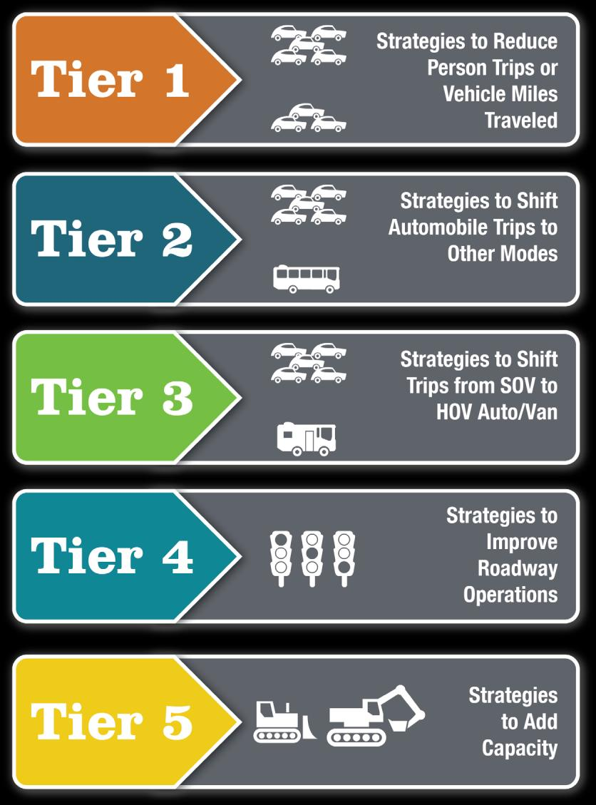 Toolbox of Strategies The CMP uses a strategy toolbox with multiple tiers of strategies to support the congestion strategy or strategies for congested corridors.