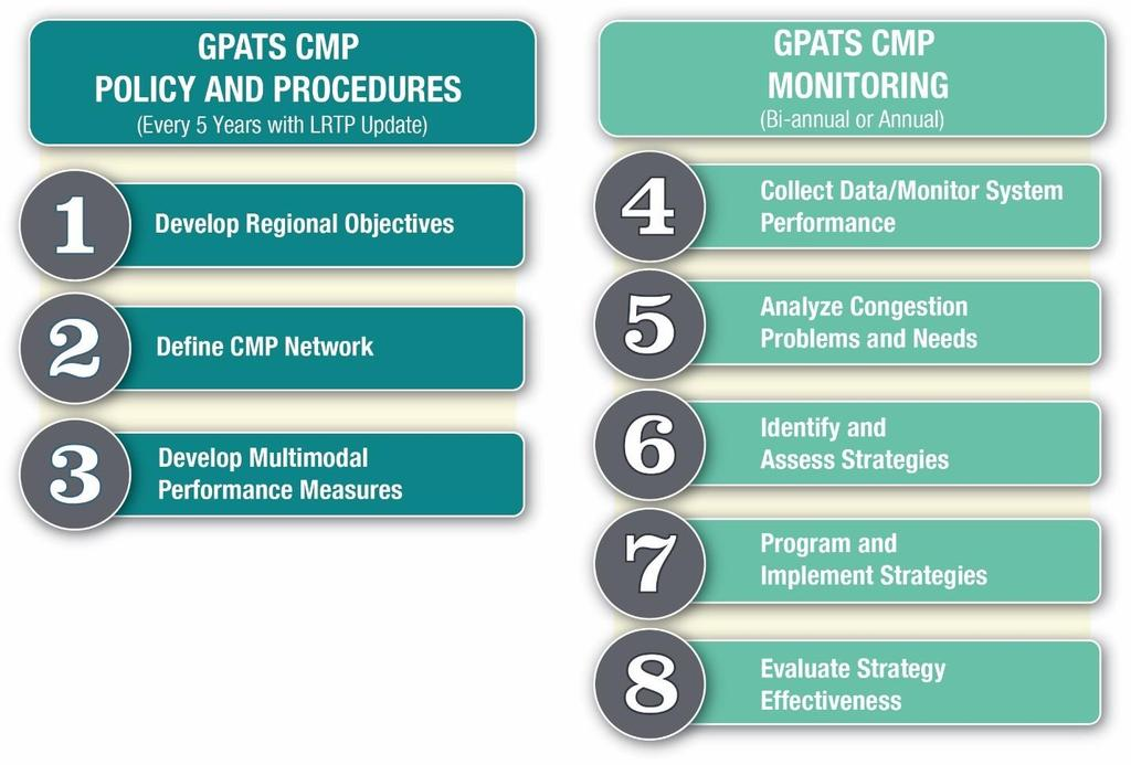 November 2017 CMP Overview GPATS Eight-Step Congestion Management Process This section documents the revised Congestion Management Process for GPATS that will be used to address the Federal